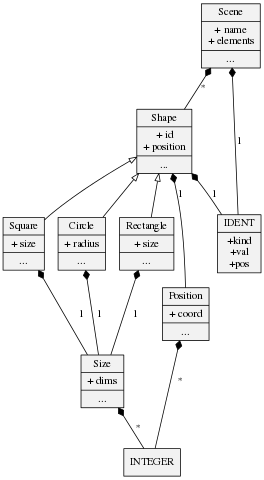 Astrapi meta compiler image of the metamodel ccuart Images